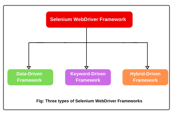 Types of Selenium Framework