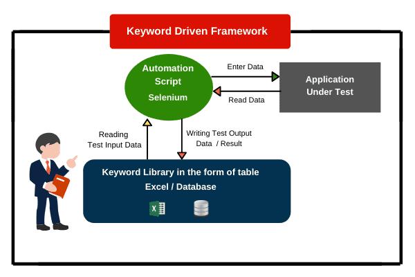 Keyword driven framework in Selenium