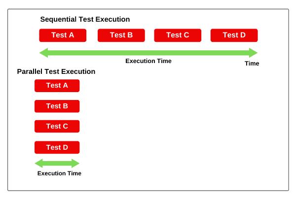 Parallel test execution in Selenium