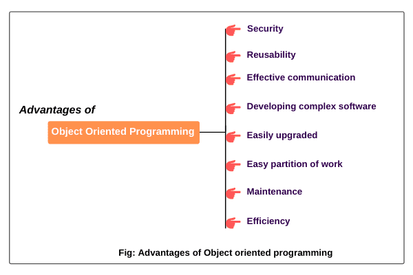 Advantages of OOPs concepts in Java