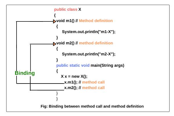 Binding in Java