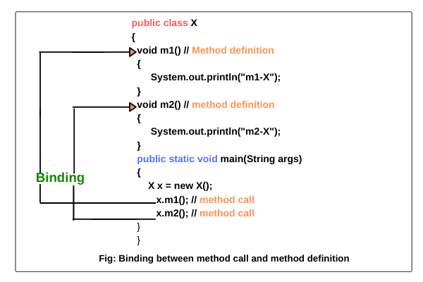 Binding in Java