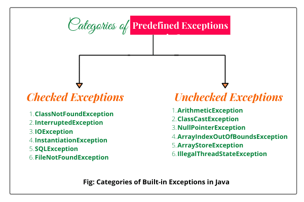 List of Checked and Unchecked Exception in Java