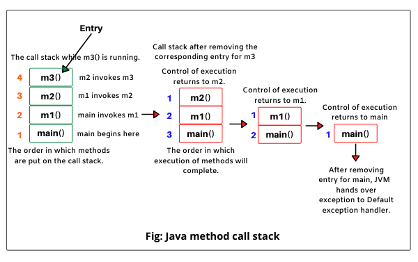 Default exception handling in Java