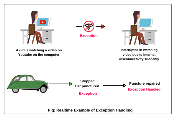 Exception handling in Java with realtime example