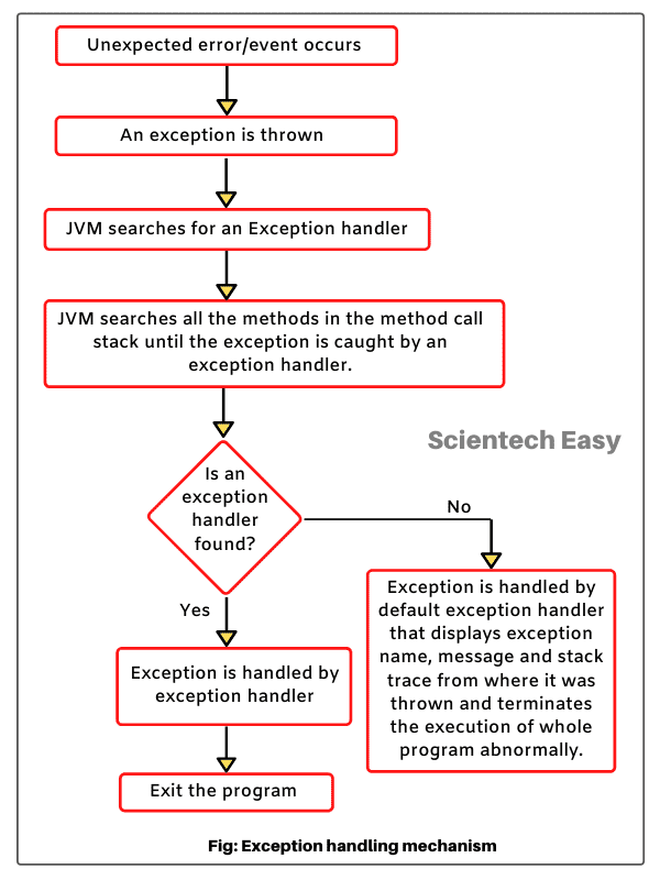 Java exception handling mechanism