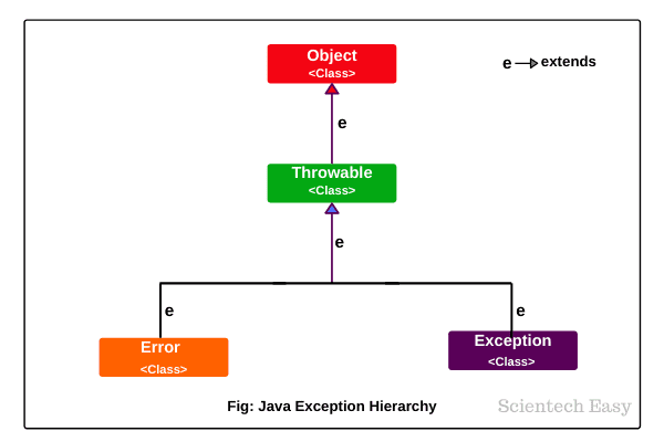 Throwable class hierarchy in Java