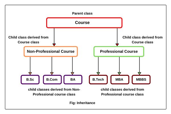 Inheritance in java oops concepts