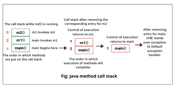 Java method call stack