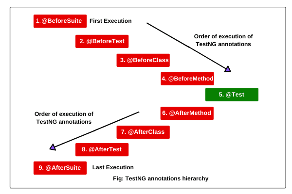 TestNG annotations hierarchy