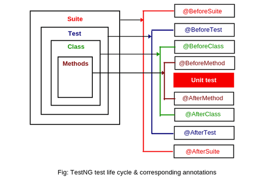 TestNG annotations life cycle