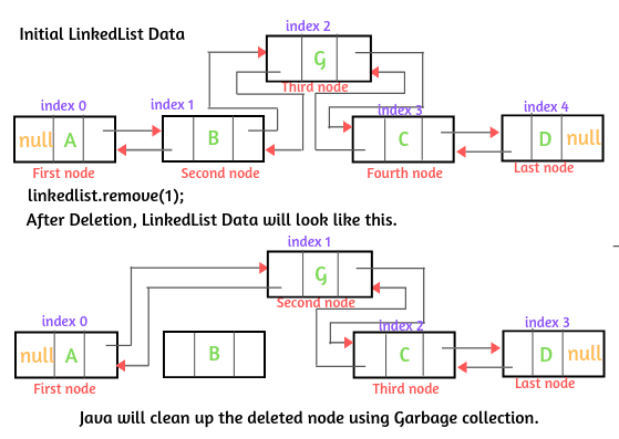 How does Deletion work in Java LinkedList