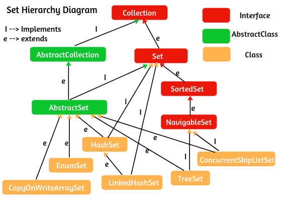 Hierarchy of set in Java