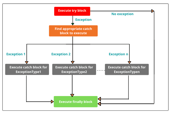 working of try-catch-finally block in Java