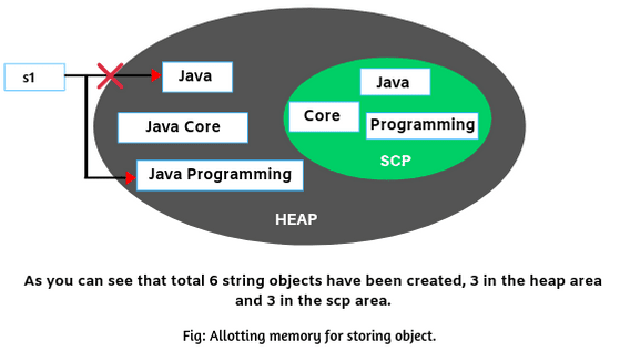 Allotting memory for string objects