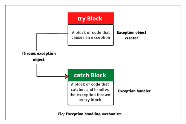 Exception Handling Mechanism using Java Try Catch block