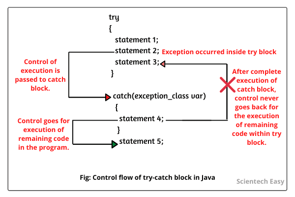 Control Flow of Try Catch Block in Java