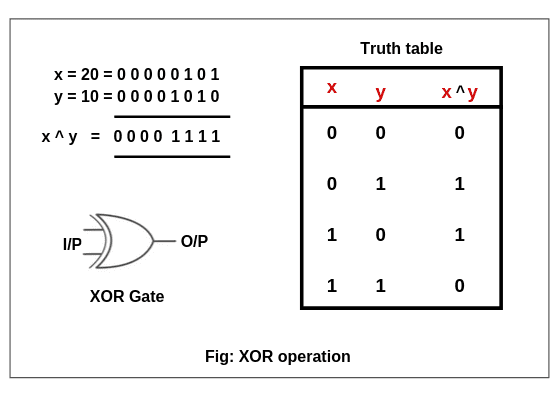 XOR operation in Java