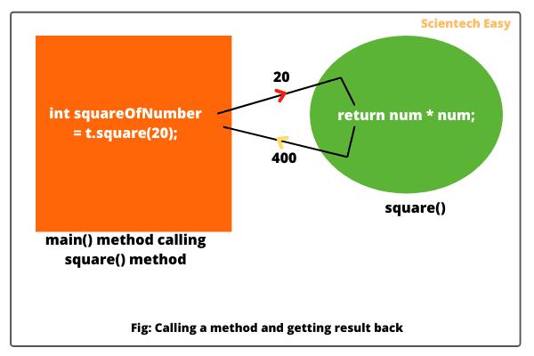 Return types in Java