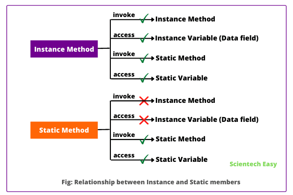 Relationship between instance and static members in java