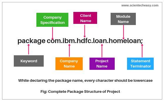 Complete Java Package Structure