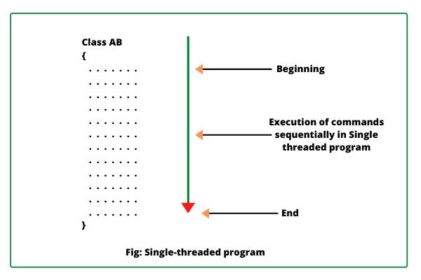 Single threaded program in Java