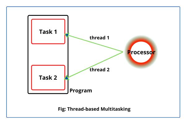 Creating Multiple Threads in Java for multitasking
