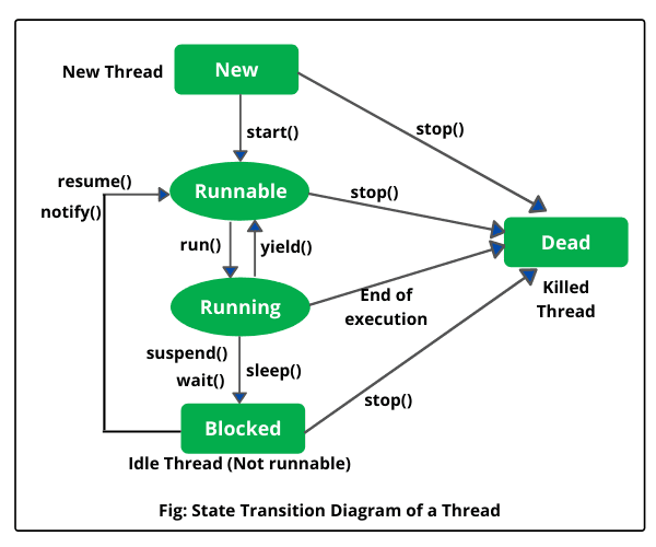 Life cycle of thread in Java
