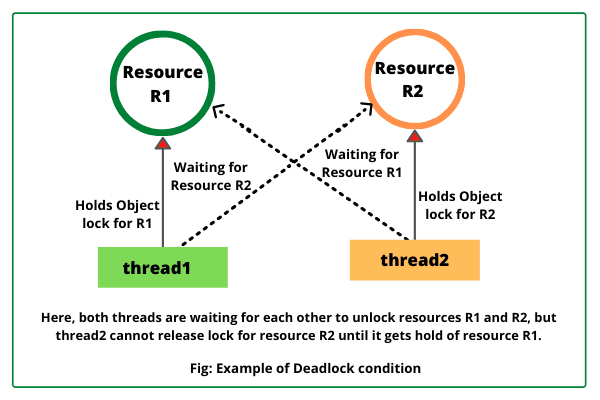 Deadlock condition in Java with Example