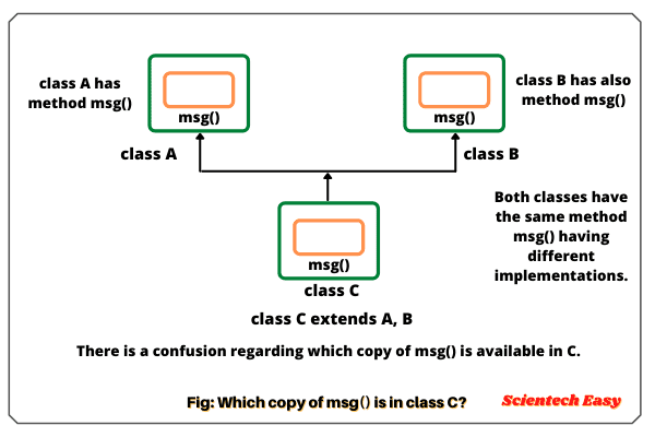 Why Java does not support multiple inheritance through class