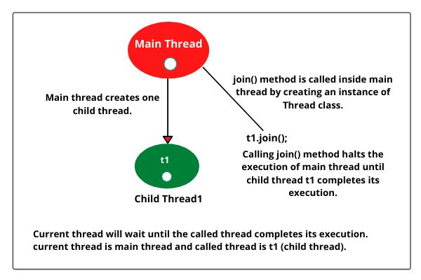 Java thread join() method