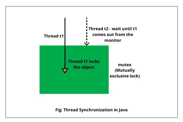 Object lock in Java synchronization