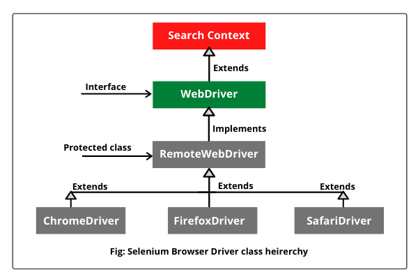 Selenium browser driver class hierarchy diagram