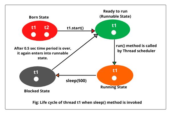 Life cycle of thread t1 when sleep method is called on it