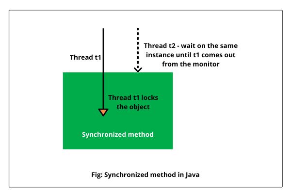 Synchronized method in Java