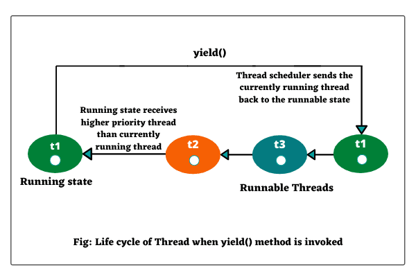 Life cycle of thread when yield method in java is called