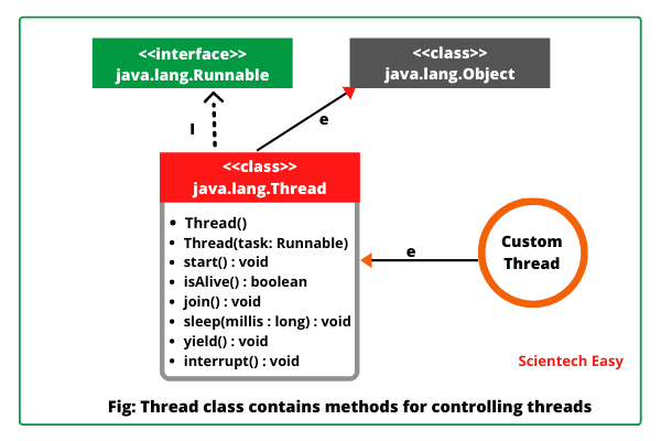 Java Thread Class and its methods