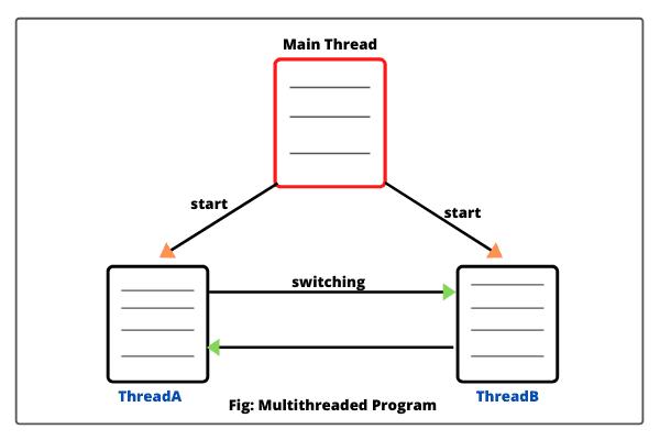 Multithreaded program in Java