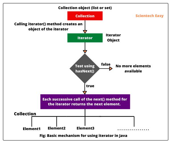 Basci working mechanism of Java Iterator