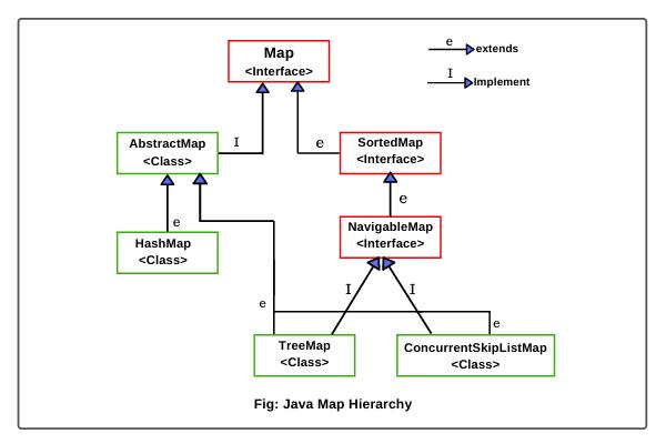 Java map hierarchy diagram