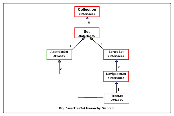 TreeSet hierarchy in Java
