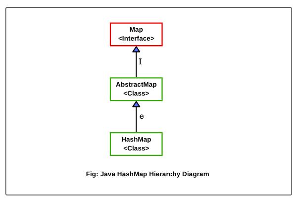 Java HashMap hierarchy diagram