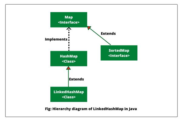 Hierarchy diagram of LinkedHashMap in Java