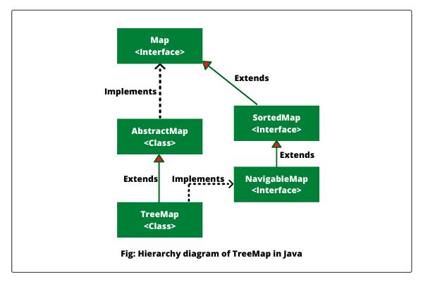 Java TreeMap hierarchy diagram