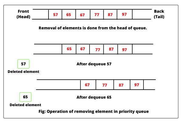 Deleting element in Java PriorityQueue