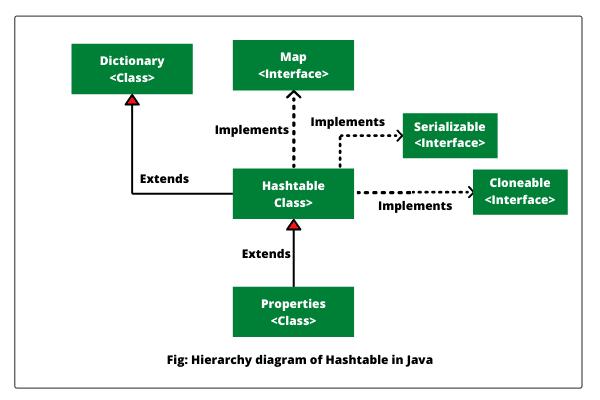 Java Properties class hierarchy diagram