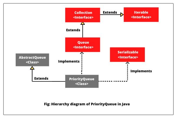 Java PriorityQueue hierarchy diagram