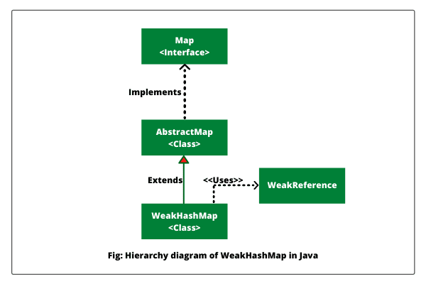 Java WeakHashMap hierarchy diagram