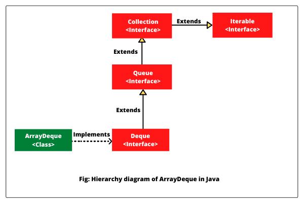 Java ArrayDeque hierarchy diagram