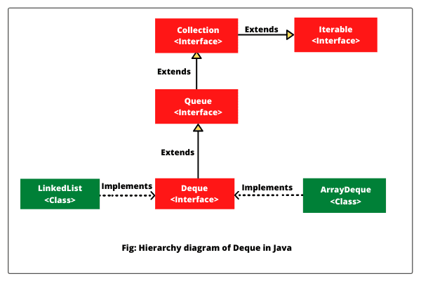 Java deque interface hierarchy diagram